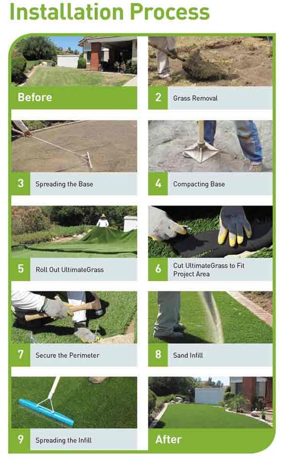 How To Lay Artificial Grass Diy Synthetic Lawn Installation